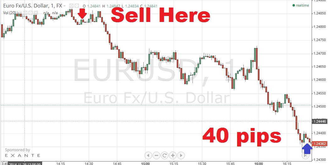 Forex 1 minute chart trading